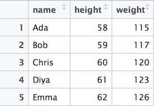 A table of data (people's weights and heights).